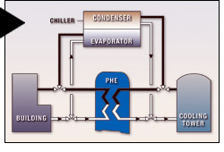 Polaris Precision Engineered Hvac Heat Exchanger Polaris